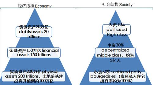 经济结构上我们是个金字塔